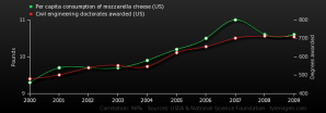 per-capita-consumption-of-mozzarella-cheese-us_civil-engineering-doctorates-awarded-us