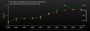 per-capita-consumption-of-mozzarella-cheese-us_civil-engineering-doctorates-awarded-us